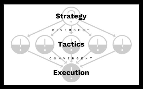 StrategyTacticsExecution